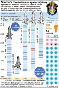 A celebration of the history of the manned space program, space exploration, and science. ***Disclaimer***This page is not associated with NASA. I'm just a fan of the space program. Hubble Space Telescope, Space And Astronomy, Sistema Solar, Electrical Engineering Books, Cosmos, Nasa Space Program, Space Launch, New Aircraft, Nasa Missions