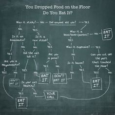 You Dropped Food on the Floor. Do You Eat It? I enjoy the bacon question. That is a very important factor!