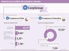 Principales Dueños de la Banca Chilena #Financiero