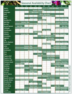 Fruit & Vegetables Seasonal Availability Chart