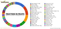 Можно ли есть фрукты на диете? Мешают ли они худеть? Заставляют ли они толстеть? Если можно, то сколько и до какого часу? Разбираемся в мифах!