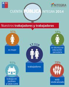 Fundación Integra entregó su cuenta pública 2014 y estos datos son parte de ese documento.