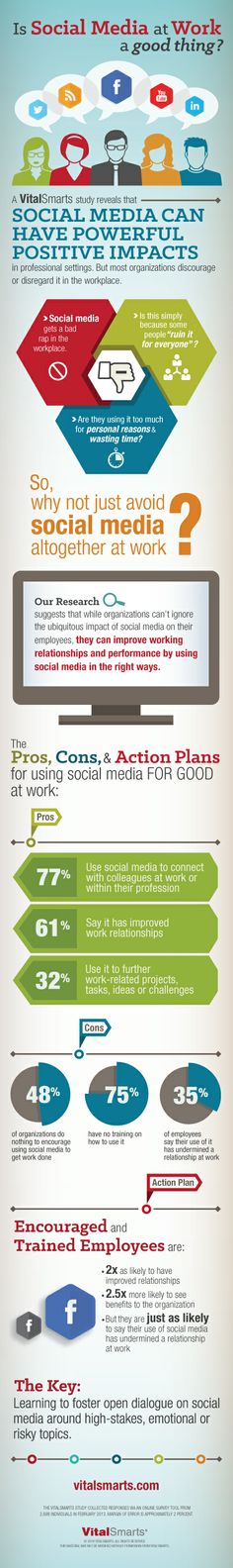 Can social media at work be a good thing?  Some interesting results came from our survey, including: - 77% use it to connect w/ others at work or their profession - 61% say it has improved work relationships - 32% use it to further work-related projects or challenges   (FOXBusiness also reported on our study): http://www.foxbusiness.com/personal-finance/2014/05/01/case-for-embracing-social-media-at-work/