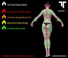 tattoo_pain_chart_tattool_back