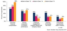 What Motivates Best-in-Class B2B Sellers? You'll Be Surprised.