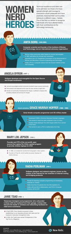 Check out the infographic by New Relic published onVisual.ly outlines the achievements of Anita Borg, Angela Byron, Grace Murray Hopper, Mary Lou Jepsen, Radia Perlman, and Janie Tsao, showing exactly why these women are 'nerd heroes'.