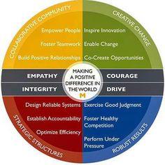 Leadership chart