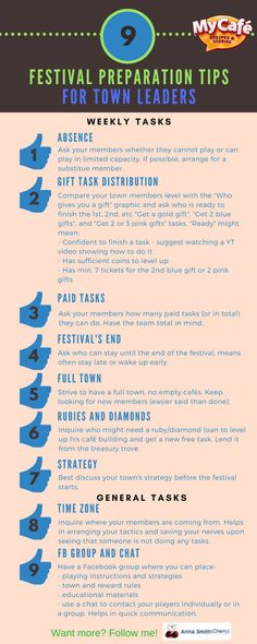 My Cafe Festival Preparation Tips For Town Leaders Cafe Recipes, New Recipes, Coffee Games, Anna Smith, Game Cafe, Cafe Food, Cooking Games, My Coffee, Hacks