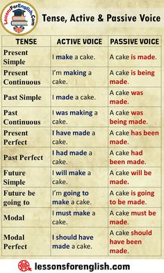 Tense, Active and Passive Voice – Lessons For English – Grammar English Grammar Tenses, Teaching English Grammar, English Verbs, English Sentences, English Vocabulary Words, English Phrases, Learn English Words, English Language Learning, English Tenses Chart