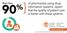 More than 90% of pharmacits say drug information systems improve the quality of care.