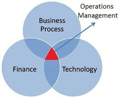 operations management - Google Search