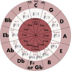 Circle of Fifths great chart and awesome explanatory video for beginning adults. Piano Lessons, Music Lessons, Guitar Lessons, Art Lessons, Music Chords, Music Guitar, Ukulele, Acoustic Guitar, Accord Piano