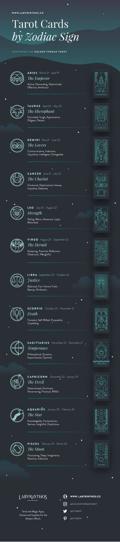 Tarot and Astrology Correspondences - tarot cards by zodiac sign. Infographics about witchcraft, wicca, mysticism, magick, rituals, paganism, herbalism, spells, and the occult, witches, aries, taurus, gemini, cancer, leo, virgo, libra, scorpio, sagittarius, capricorn, aquarius, pisces.