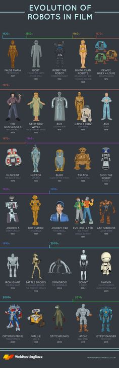 1927-2013 : l'évolution des robots dans les films