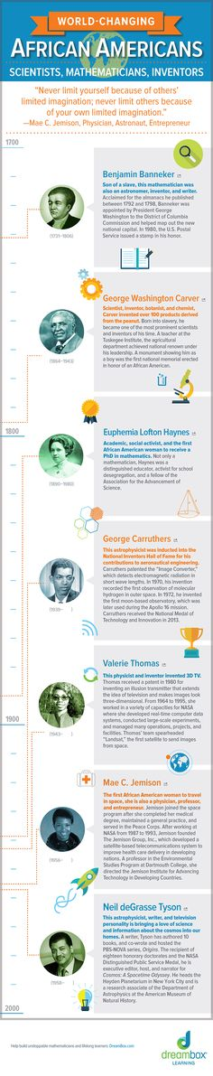 World Changing African-Americans http://www.dreambox.com/blog/world-changing-african-americans-infographic