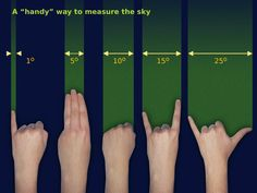 Measuring the sky, the handy way. Source: Free Astronomy Teaching Resources (Starry Night) via scienceisbeauty Measuring the sky, the handy way. Source: Free Astronomy Teaching Resources (Starry Night) via scienceisbeauty Survival Life Hacks, Survival Tips, Survival Skills, Space And Astronomy, Astronomy Facts, Astronomy Pictures, Hubble Space, Space Telescope, Space Shuttle