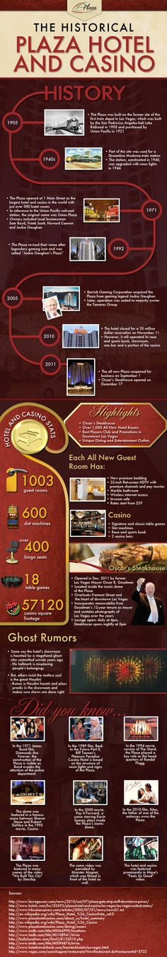 Infographic for the Plaza Hotel & Casino Downtown Las Vegas