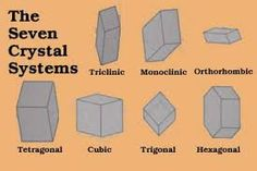 16 Best 7 Lattice Systems Images Crystal System Fossils
