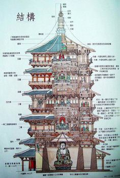 Section of Ying County Buddhist Pagoda: the oldest surviving timber-frame pagoda in China. via TW by All Things Chinese  Architecture Antique, Art Et Architecture, Ancient Chinese Architecture, Japanese Architecture, Sustainable Architecture, Classical Architecture, Futuristic Architecture, Buddhist Pagoda, Buddhist Art