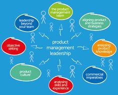 Product Management Leadership® - Tarigo