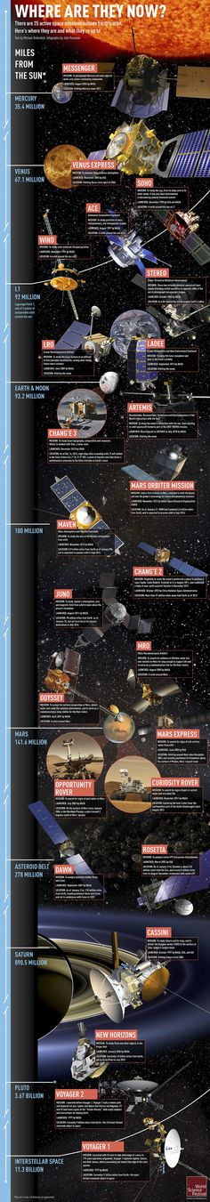 Infographic: Earth's 25 active space missions