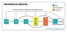 Chord Progressions in a Minor Key - Global Guitar Network