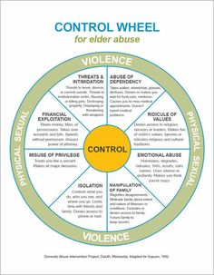 Graphic: Control Wheel for elder abuse. Domestic Abuse Intervention Project. Adapted by Sojourn Services for Battered Women and Their Children.