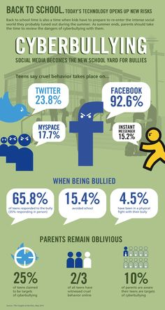 Signs of and facts about cyber bullying on social media and in school environments. Facts on bullying, facts about cyber bullying, parenting advice, social media safety, bullying statistics Anti Bullying, Stop Bullying, E Learning, Student Learning, Social Media Etiquette, Cyber Safety, Internet Safety, Safety Online, Web Safety