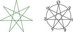 Symbol hvězdy — historie a současná loga