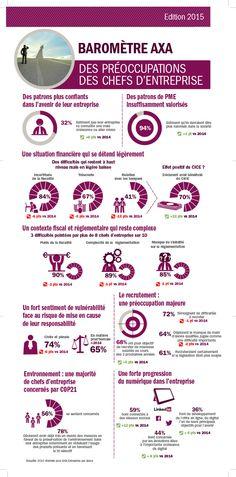 #infographie 2e édition du Baromètre AXA des préoccupations des chefs d'entreprise 2015