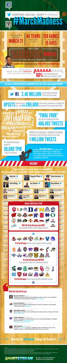 """It might sound hard to believe, but only 26 out of the 64 college basketball teams in this year's NCAA """"March Madness"""" competition have both a Facebook and Twitter presence.    But round a of applause goes out to teams such as Notre Dame University, Indiana University, Georgetown, Ohio State and the University of Miami — these schools are rocking both platforms."""