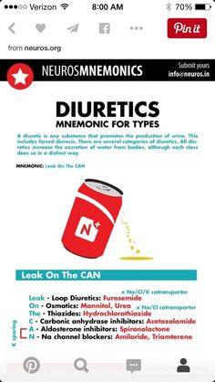 Diuretics Mnemonic For Types