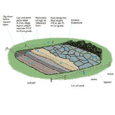 How To Lay A Bluestone Patio