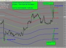 R057 Chanell Support And Resistance Indicator Forex Metatrader Mt4