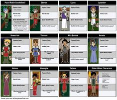 A Midsummer Night's Dream by William Shakespeare - Character Map: All of the characters in Midsummer Night are very important! Keep track of them all with a character map graphic organizer, just one of the activities in our A Midsummer Night's Dream lesson plan! View full teacher guide here: https://www.pinterest.com/storyboardthat/a-midsummer-nights-dream/