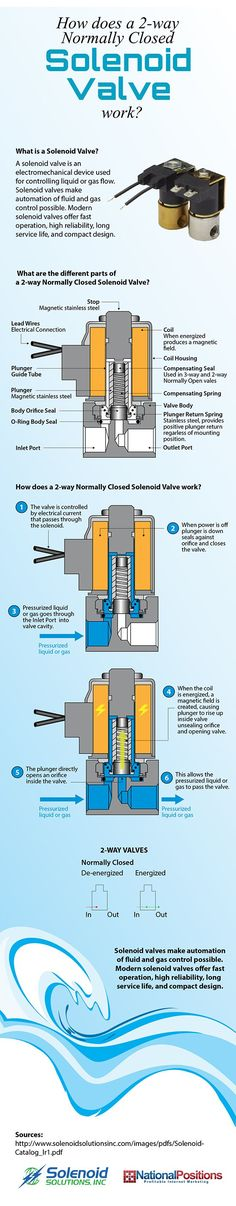 How A 2-Way Normally Closed Solenoid Valve Works Some industries require the use of liquid or gas to complete a job, such as the medical and dentistry fields. Despite the differences in the fields that operate this type of equipment, the fact remains that the equipment needs to be able to start and stop liquid or gas as needed. That's where solenoid valves come into play.