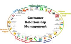 How to ensure success of your CRM Software initiative? https://storify.com/awapal/howto-ensure-success-of-your-crm-software-initiati#publicize