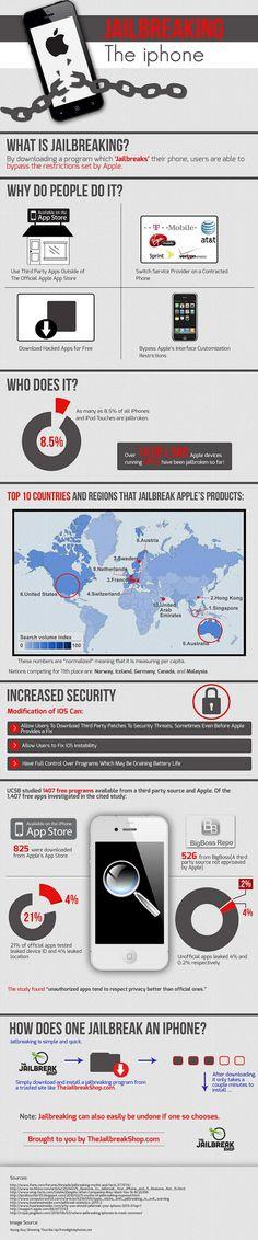 Jailbreaking the iPhone (Tech Hacks Iphone) Technology Hacks, Computer Technology, Iphone Hacks, Iphone 5s, Apple Iphone, Tech Hacks, Charts And Graphs, Ios 7, Digital Strategy