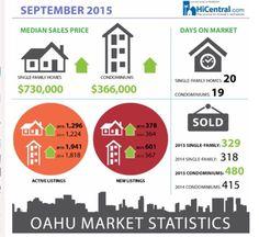 さとうあつこのハワイ不動産: 9月のマーケット