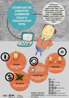 Licencias Creative Commons #infografia #infographic