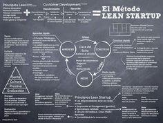 El Método lean #startup
