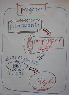 Webwriting. Program szkolenia dla branży PR