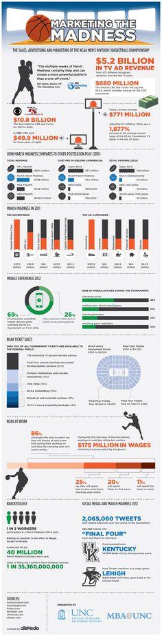 Résultats Google Recherche d'images correspondant à http://sportbuzzbusiness.fr/wp-content/uploads/2013/03/business-sport-march-madness-NCAA...