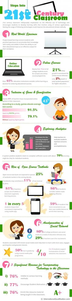 Stepping into a 21st Century Classroom Infographic | e-Learning Infographics