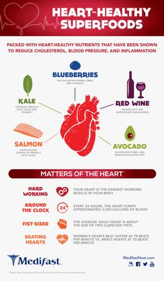 This handy infographic from Medifast features heart-healthy superfoods just in time for National Heart Month this February. Heart Healthy Diet, Heart Healthy Recipes, Healthy Tips, Healthy Foods, Good Health Tips, Healthy Eating, Heart Health Month, Heart Month, Wellness Tips