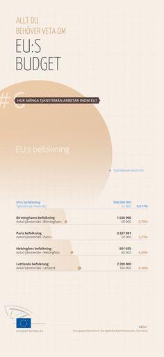 Antalet tjänstemän inom EU och i några medlemsländer