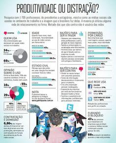 Qual é o retrato do uso das redes sociais nas empresas brasileiras?