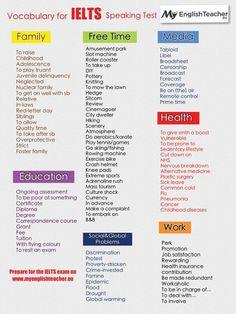 Vocabulary for IELTS English Exam, English Tips, English Writing, English Study, English Words, English Grammar, British English, American English, English Language Learning
