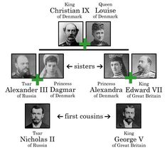 How are Tsar Nicholas II of Russia and King George V of Great Britain related? Aside from being twins?!