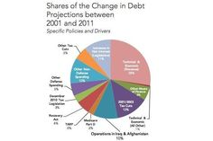 Changes in the debt since 2001 - The Washington Post
